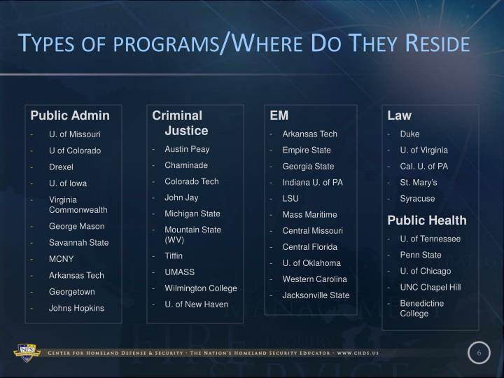 Types of programs/Where Do They Reside