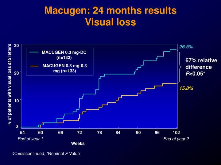 Macugen: 24 months results