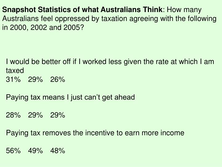 Snapshot Statistics of what Australians Think