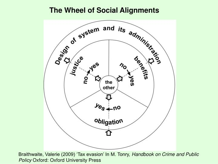 The Wheel of Social Alignments