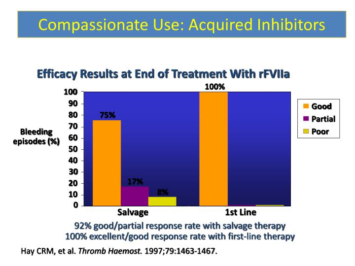 Compassionate Use: Acquired Inhibitors