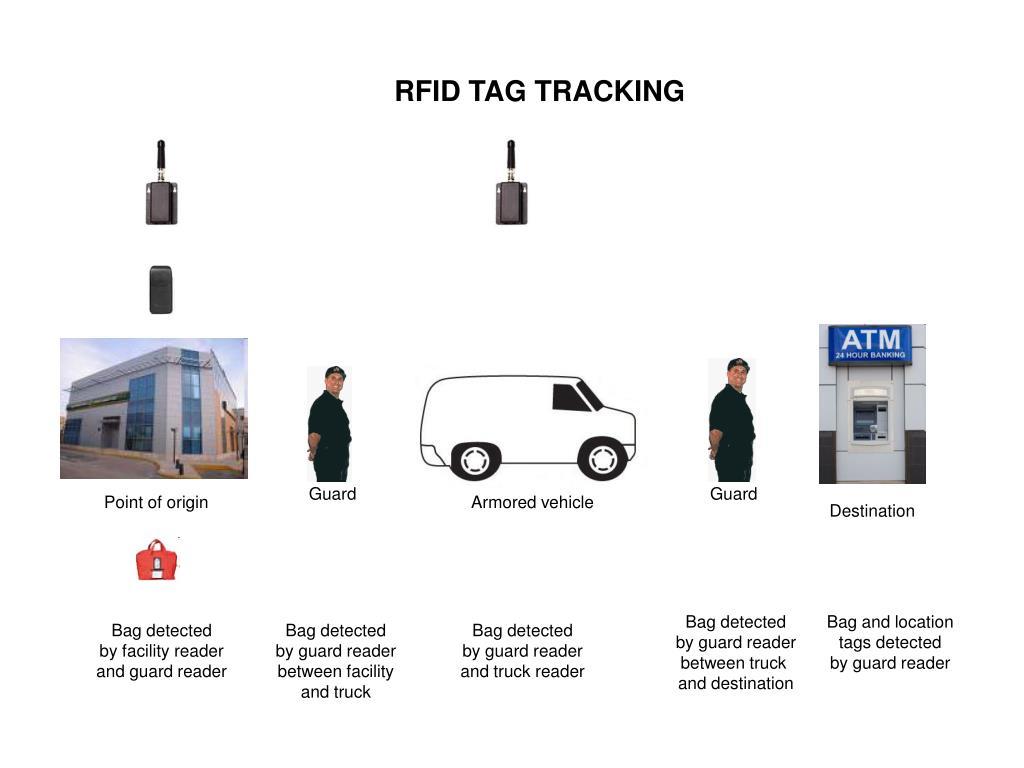 RFID TAG TRACKING