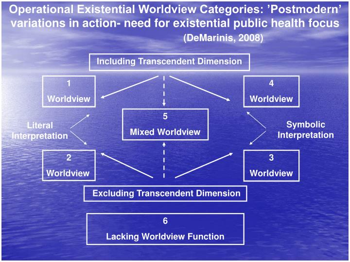 Operational Existential Worldview Categories: 'Postmodern' variations in action- need for existential public health focus