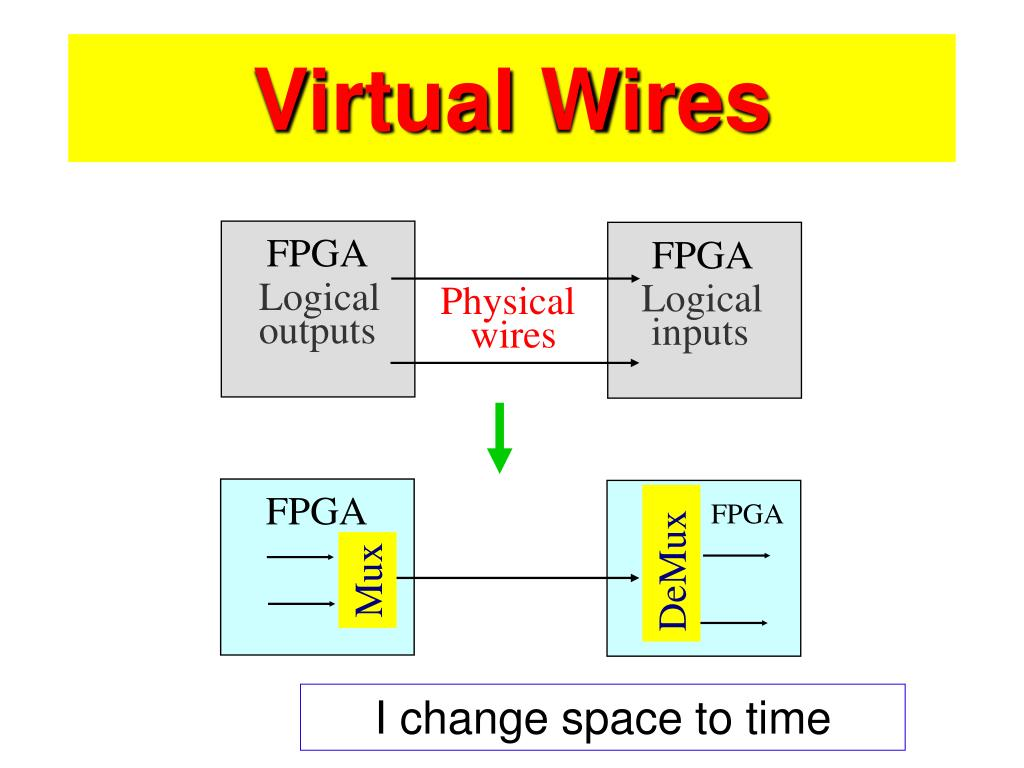Virtual Wires