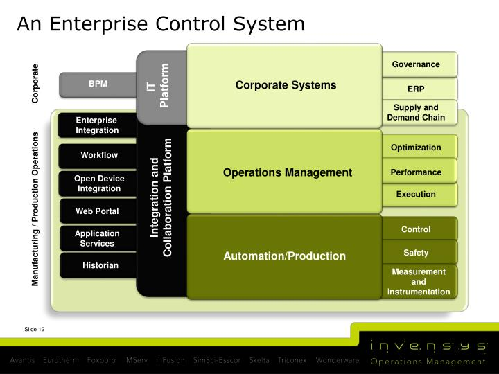 An Enterprise Control System