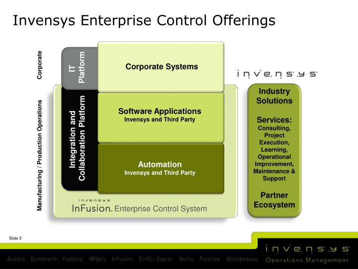 Invensys Enterprise Control Offerings