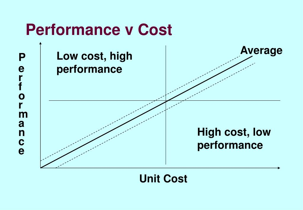 Performance v Cost