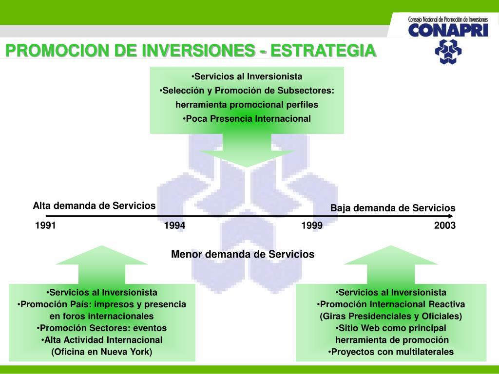 PROMOCION DE INVERSIONES - ESTRATEGIA