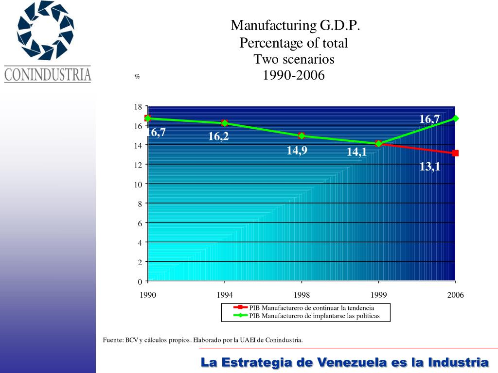 La Estrategia de Venezuela es la Industria