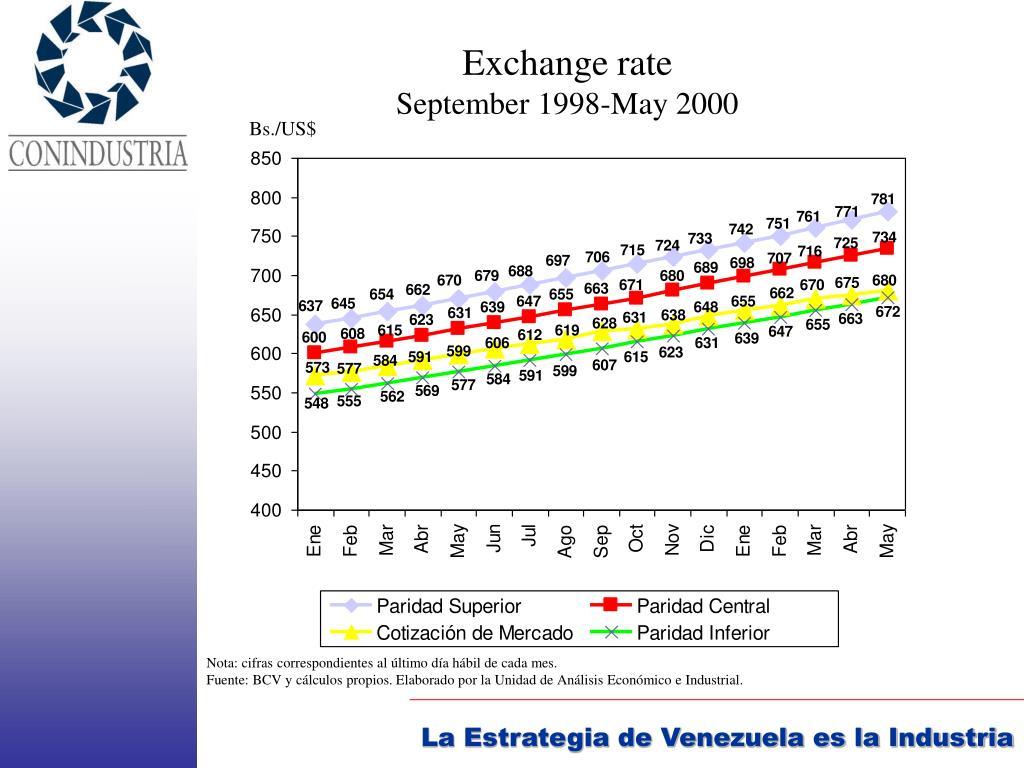 Exchange rate