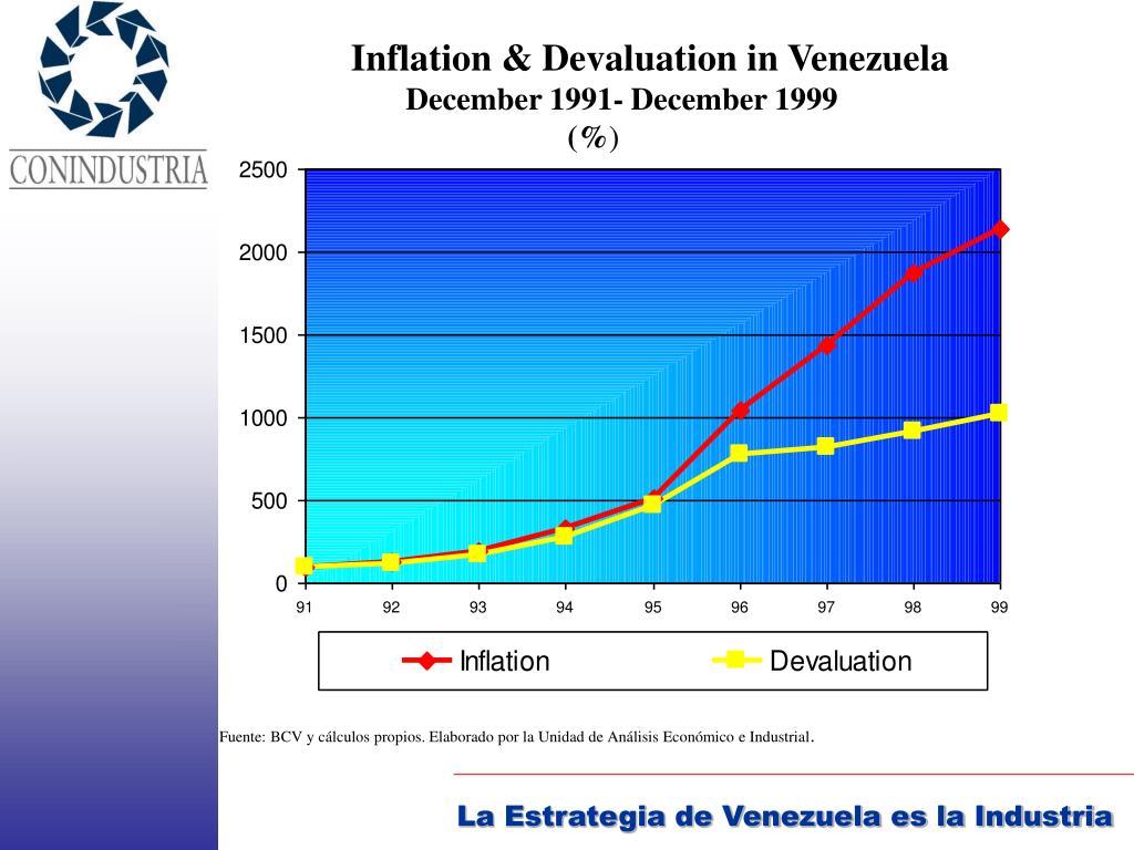 Inflation & Devaluation in Venezuela
