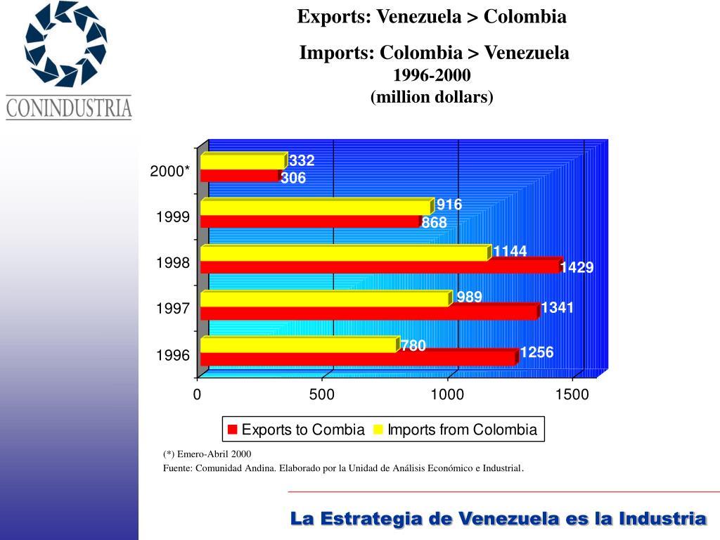 Exports: Venezuela > Colombia