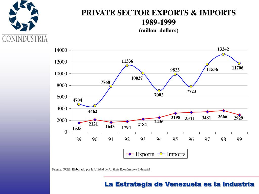 PRIVATE SECTOR EXPORTS & IMPORTS 1989-1999