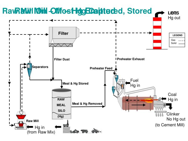 Raw Mill Off – Hg Emitted