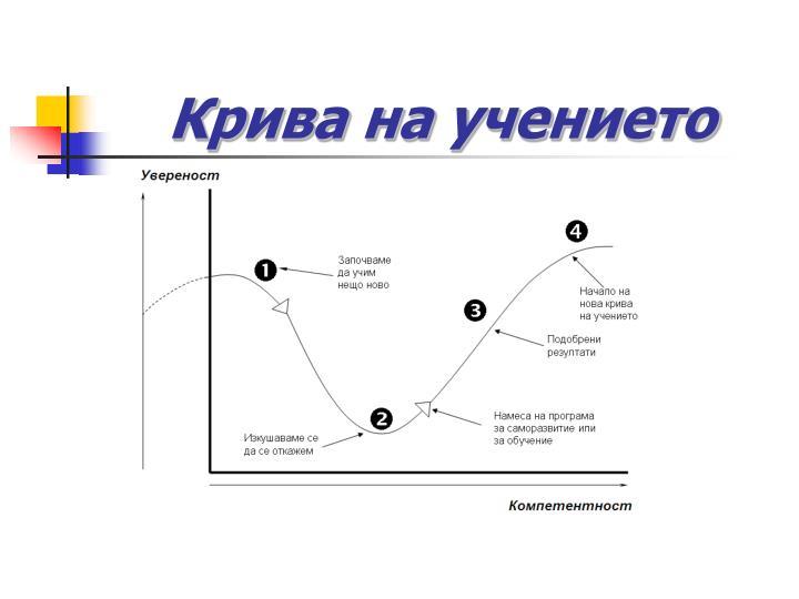 Крива на учението