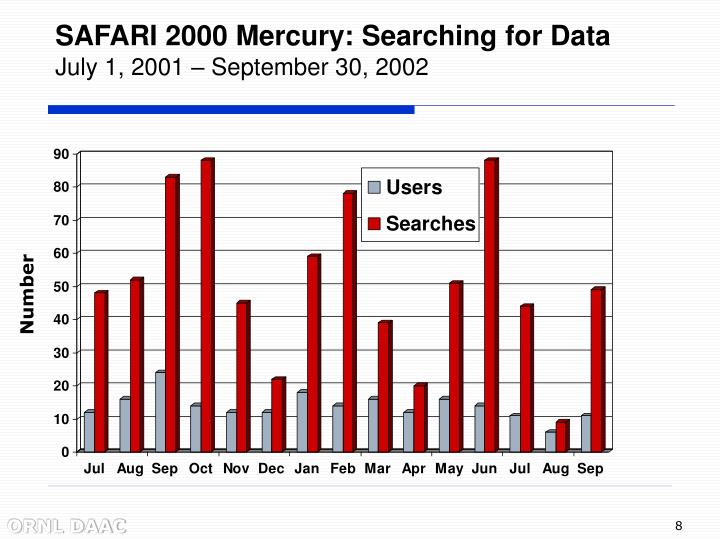 SAFARI 2000 Mercury: Searching for Data