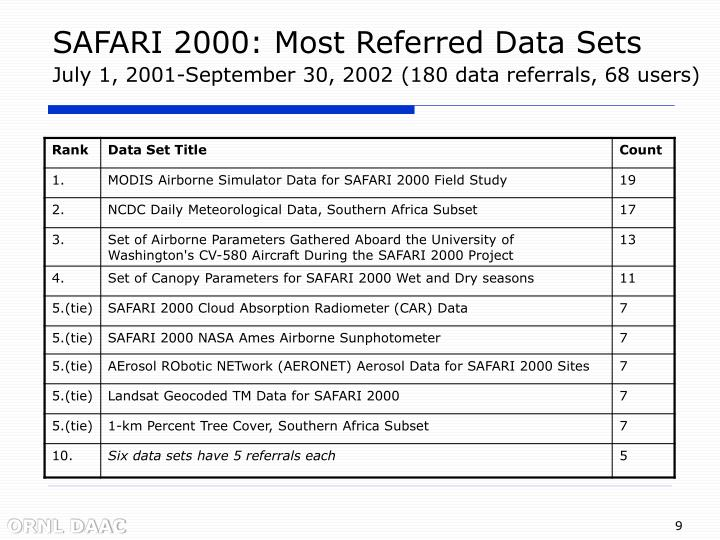 SAFARI 2000: Most Referred Data Sets