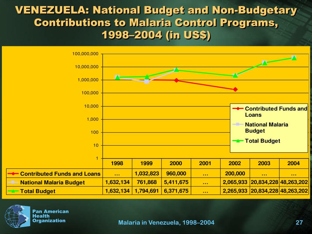 VENEZUELA: National Budget and Non-Budgetary Contributions to Malaria Control Programs,