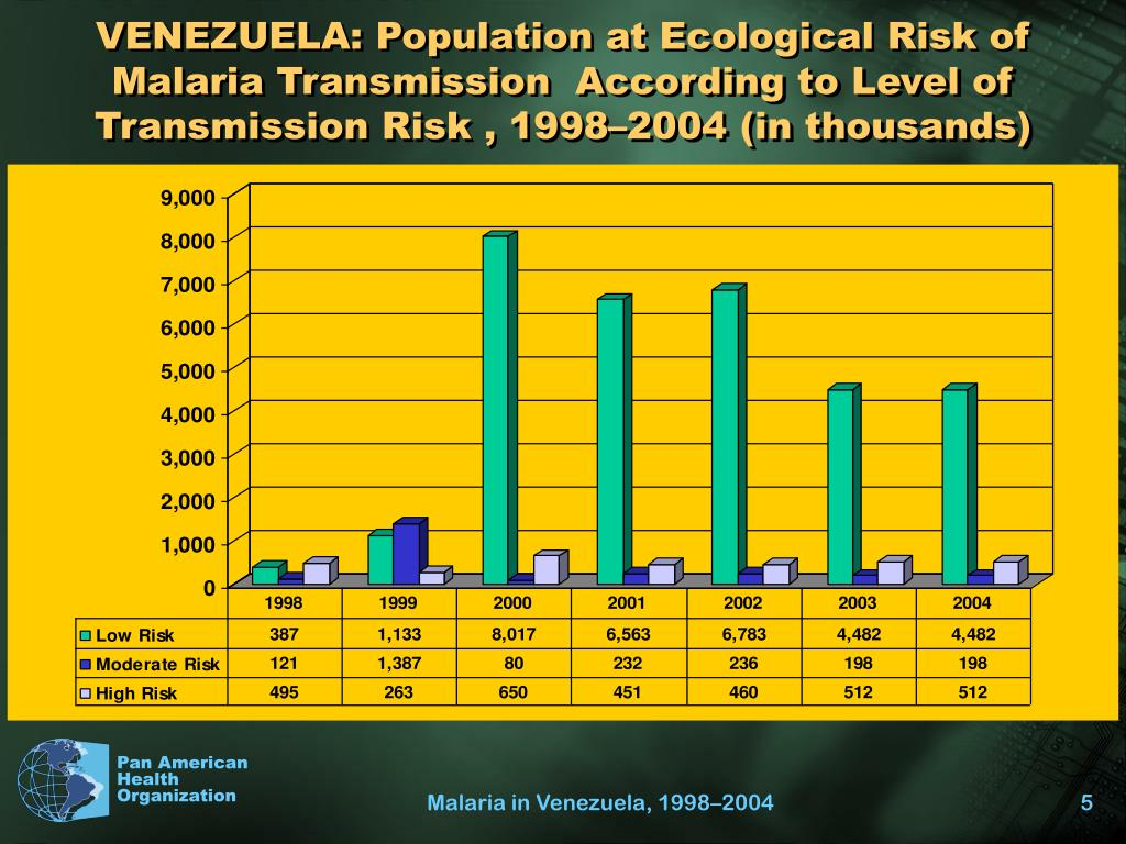 VENEZUELA: Population at Ecological Risk of