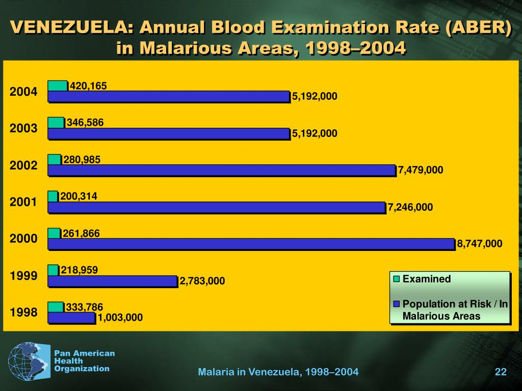 VENEZUELA: Annual Blood Examination Rate (ABER) in Malarious Areas, 1998–2004