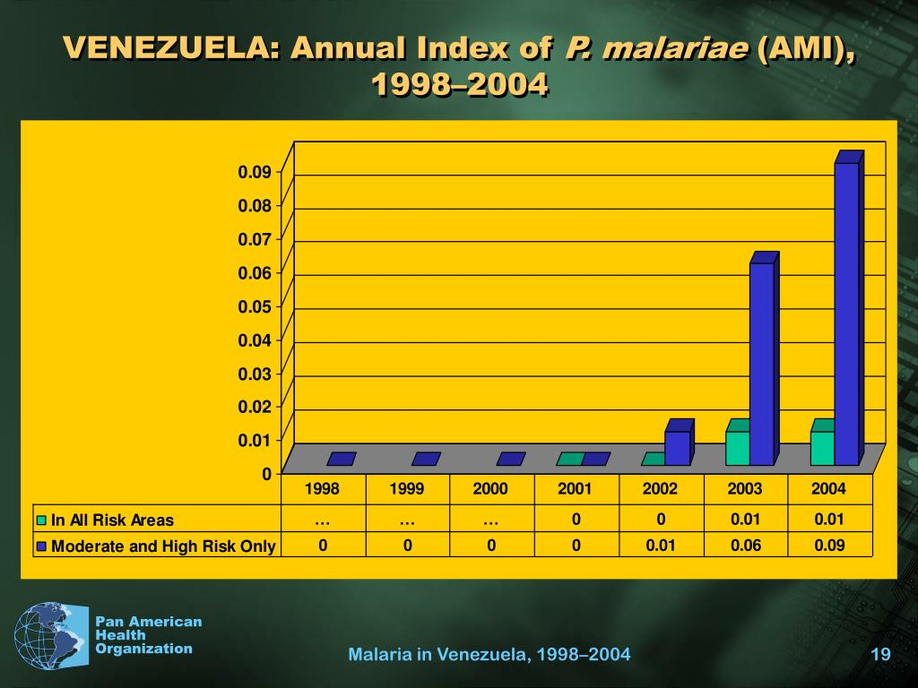 VENEZUELA: Annual Index of