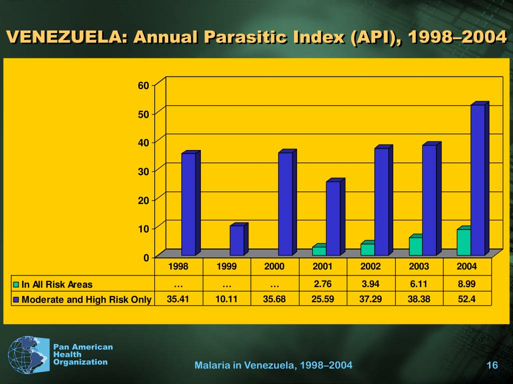 VENEZUELA: Annual Parasitic Index (API), 1998–2004