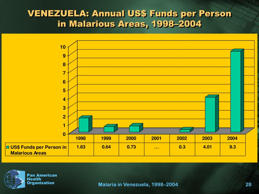 VENEZUELA: Annual US$ Funds per Person