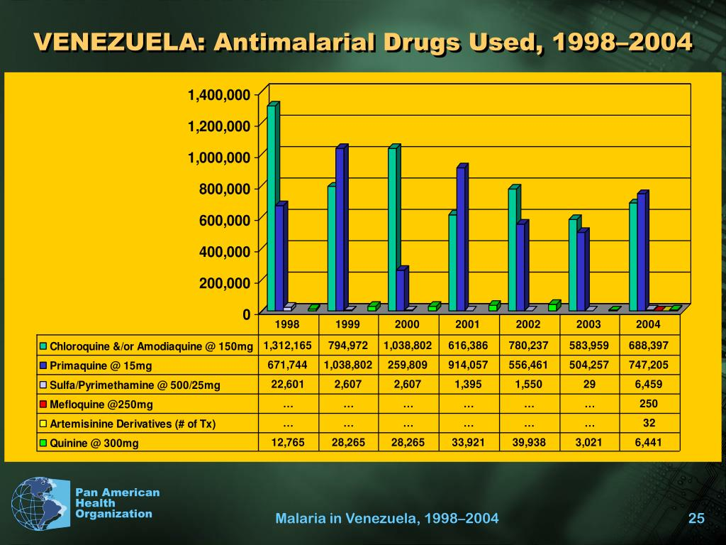 VENEZUELA: Antimalarial Drugs Used, 1998–2004