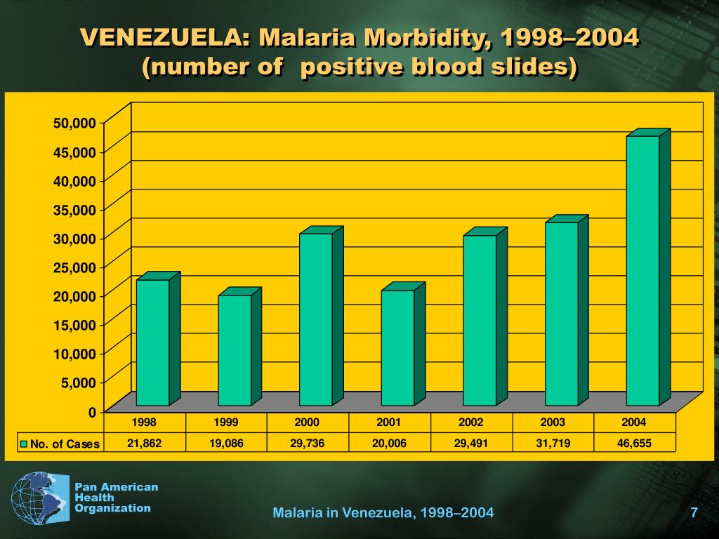 VENEZUELA: Malaria Morbidity, 1998–2004