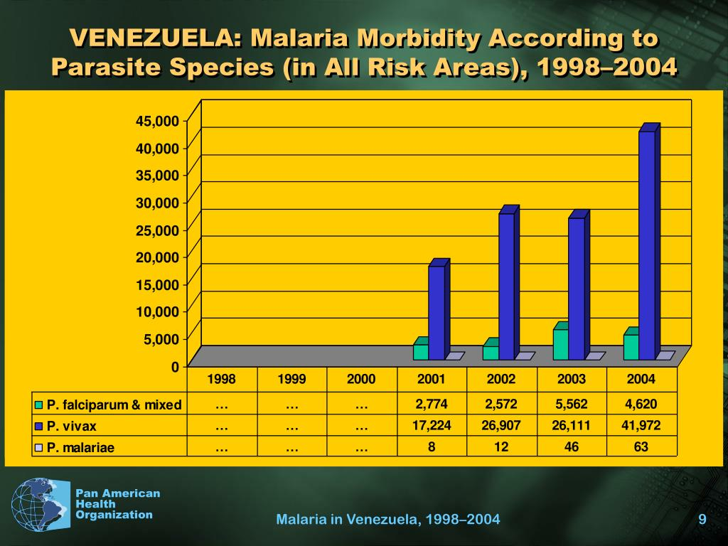 VENEZUELA: Malaria Morbidity According to