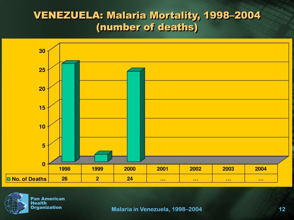 VENEZUELA: Malaria Mortality, 1998–2004