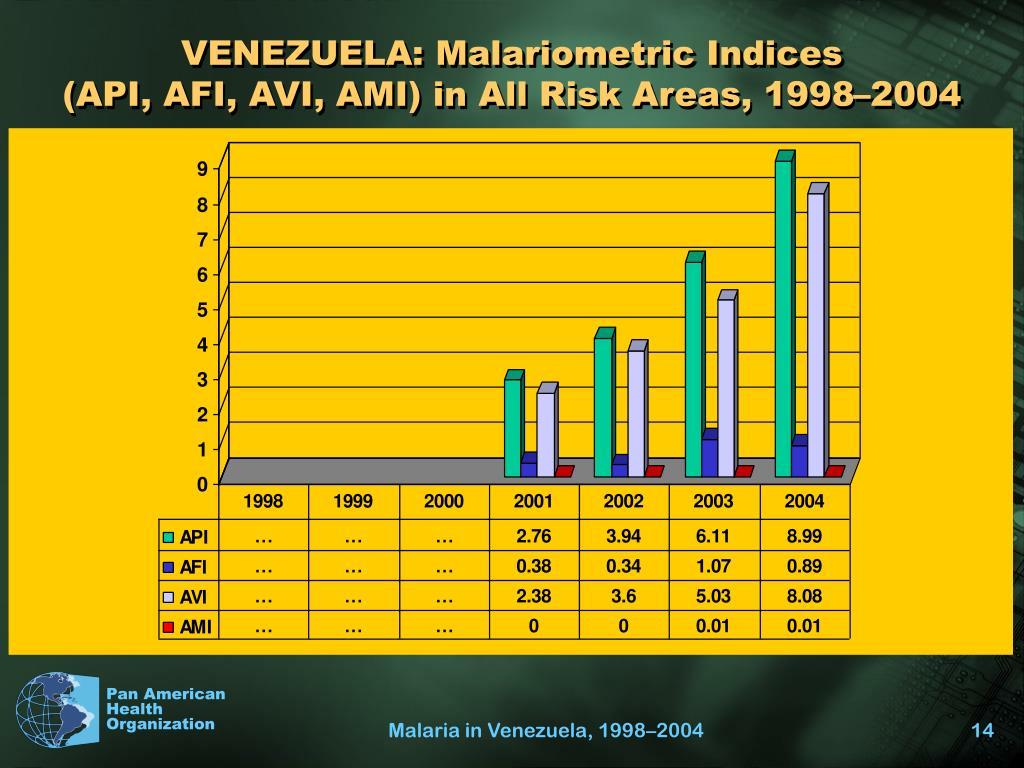 VENEZUELA: Malariometric Indices