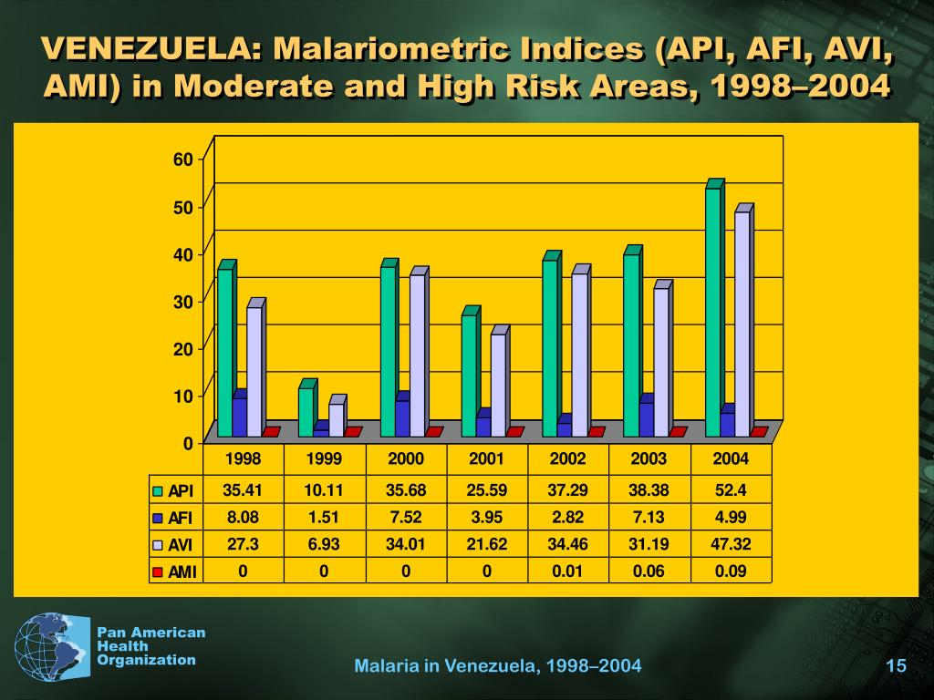VENEZUELA: Malariometric Indices (API, AFI, AVI, AMI) in Moderate and High Risk Areas, 1998–2004