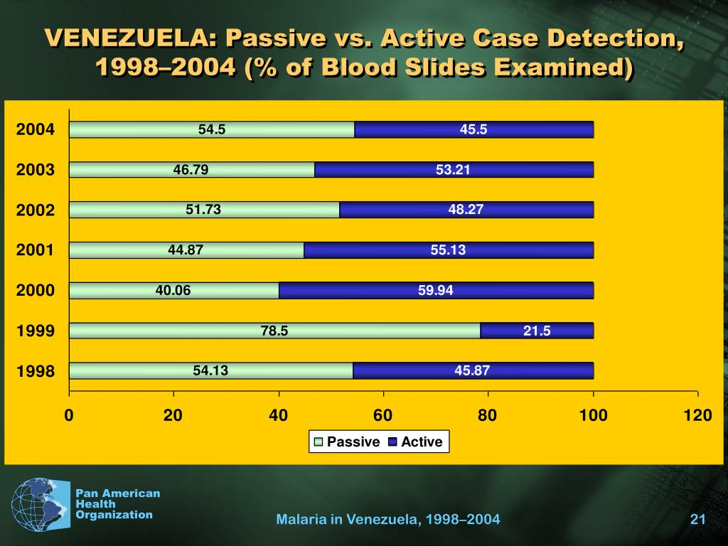 VENEZUELA: Passive vs. Active Case Detection, 1998–2004 (% of Blood Slides Examined)
