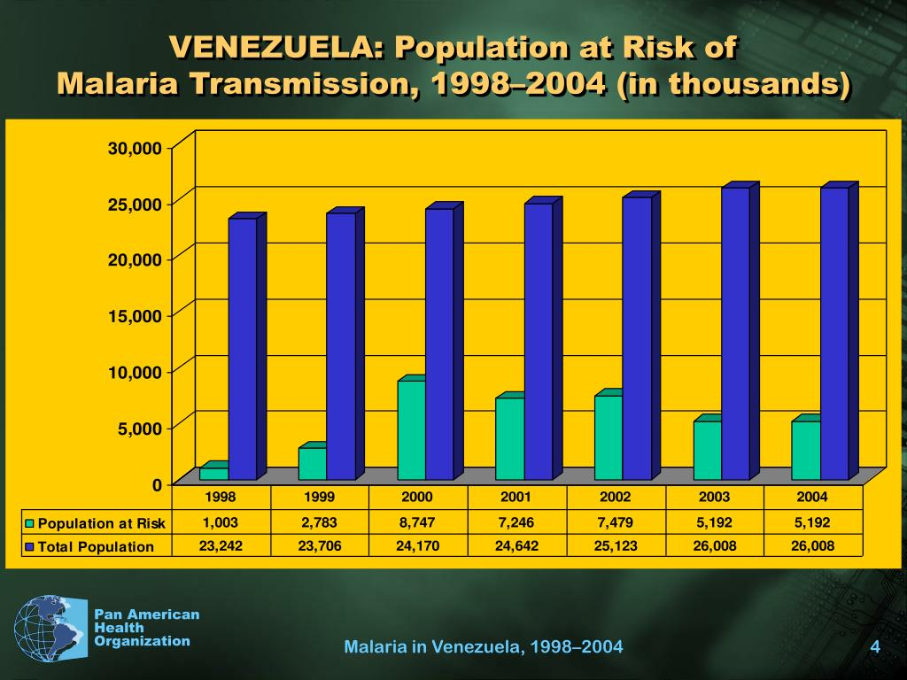 VENEZUELA: Population at Risk of