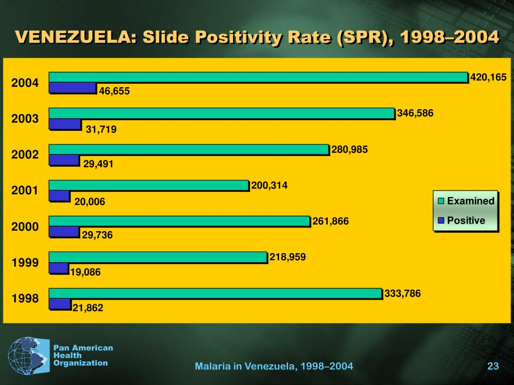 VENEZUELA: Slide Positivity Rate (SPR), 1998–2004