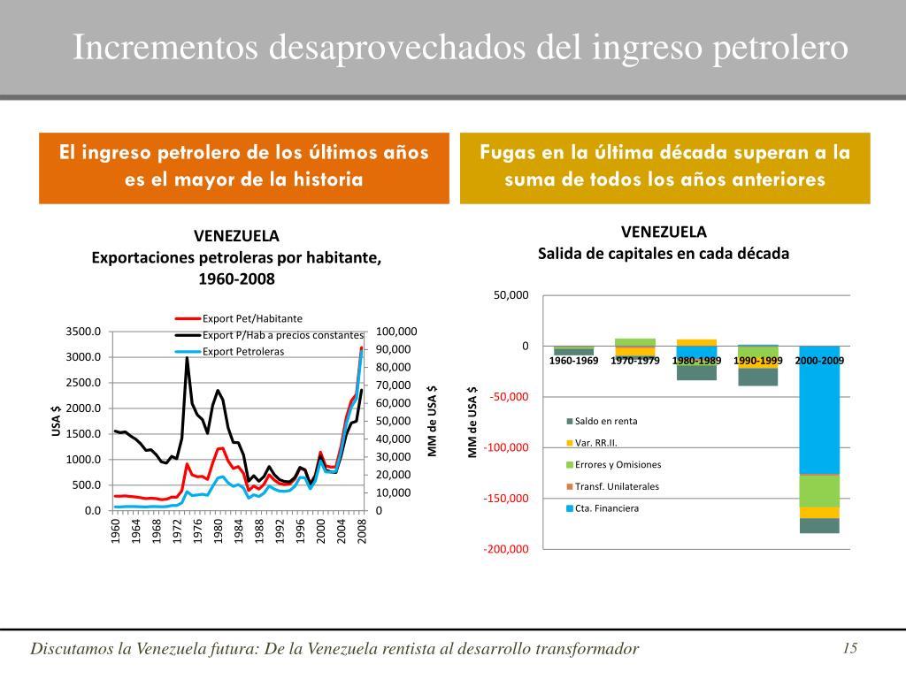 Incrementos desaprovechados del ingreso petrolero