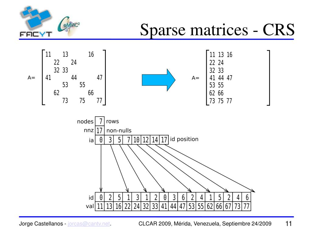 Sparse matrices - CRS