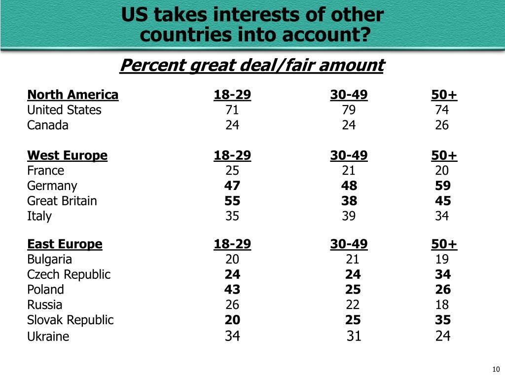 Percent great deal/fair amount