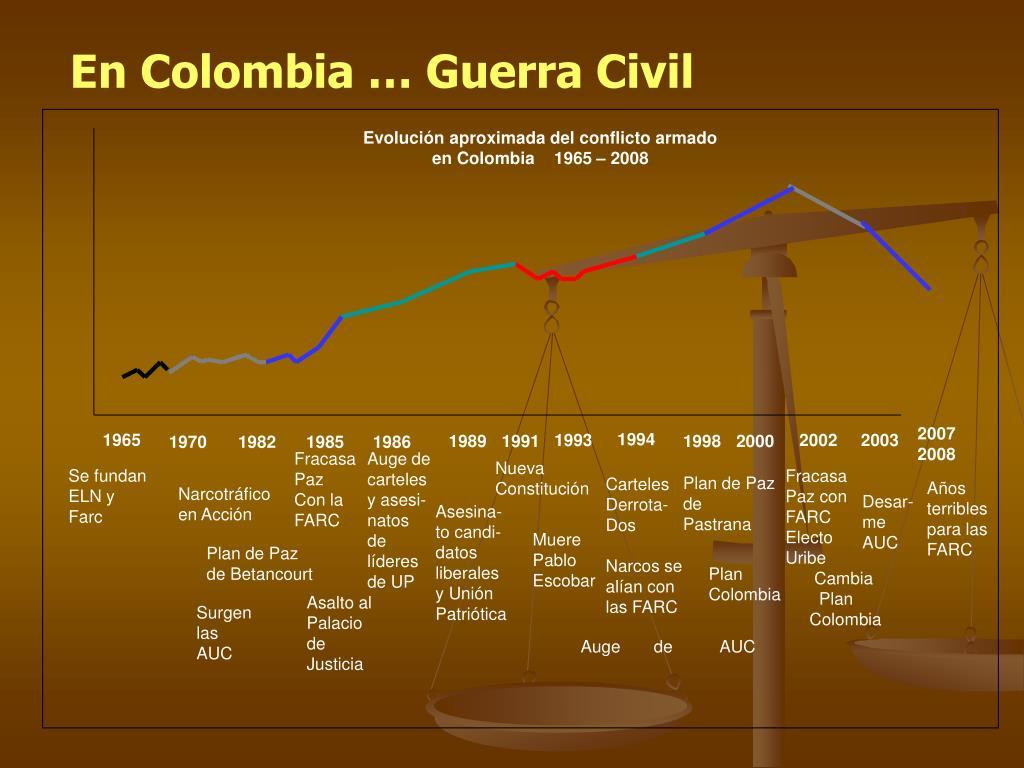 Evolución aproximada del conflicto armado en Colombia    1965 – 2008