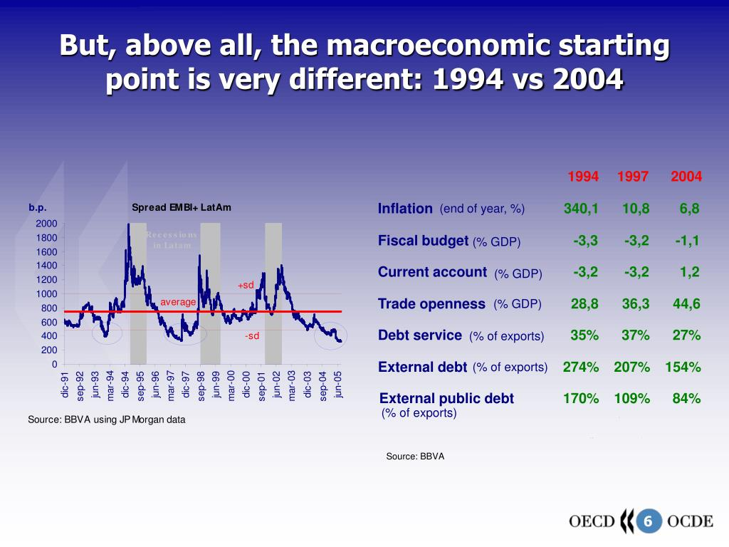 But, above all, the macroeconomic starting point is very different: 1994 vs 2004