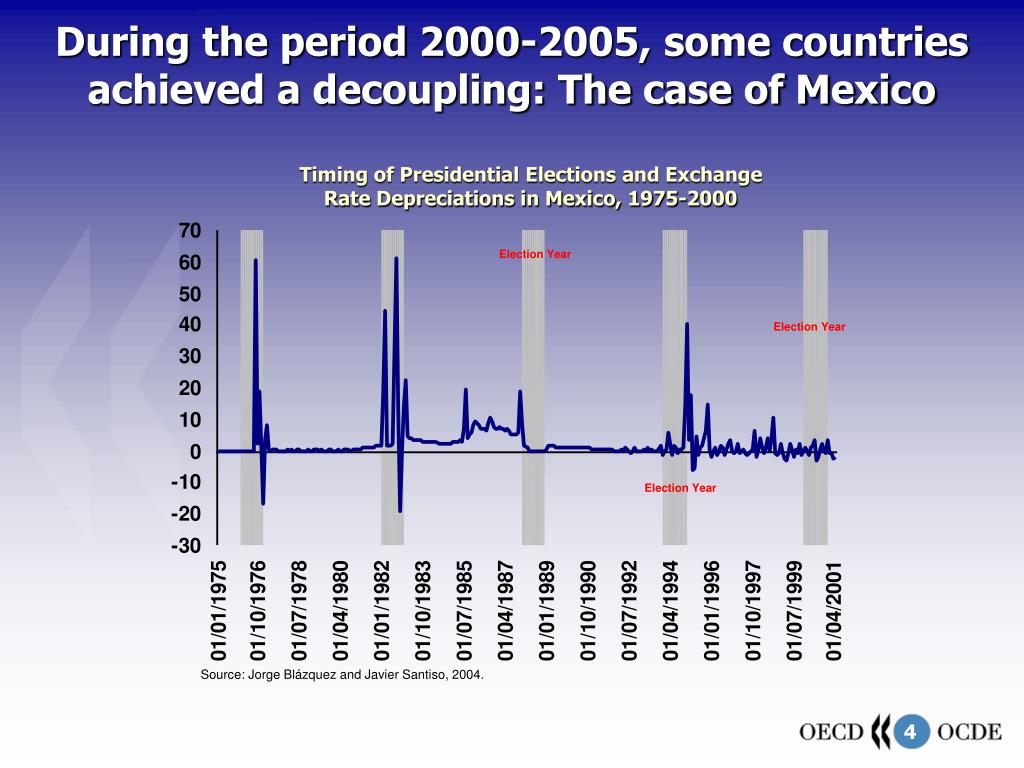 During the period 2000-2005, some countries achieved a decoupling: The case of Mexico