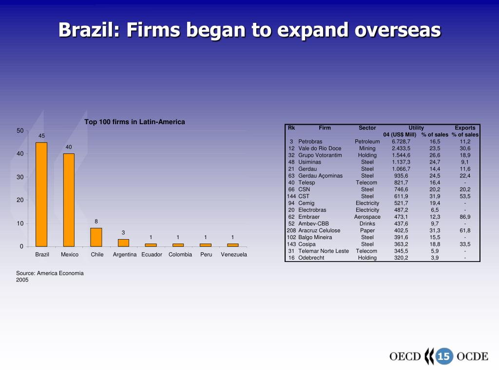 Brazil: Firms began to expand overseas