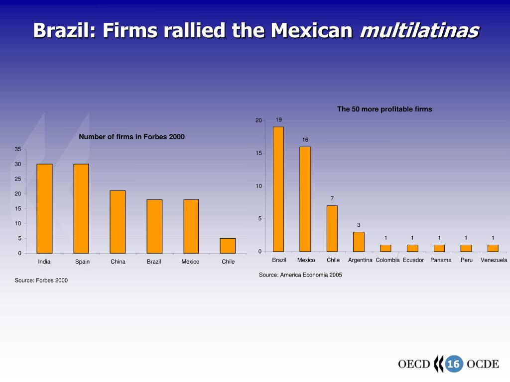 Brazil: Firms rallied the Mexican