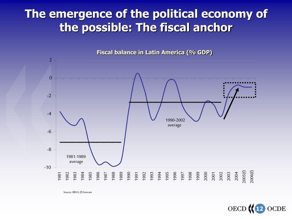 The emergence of the political economy of the possible: The fiscal anchor