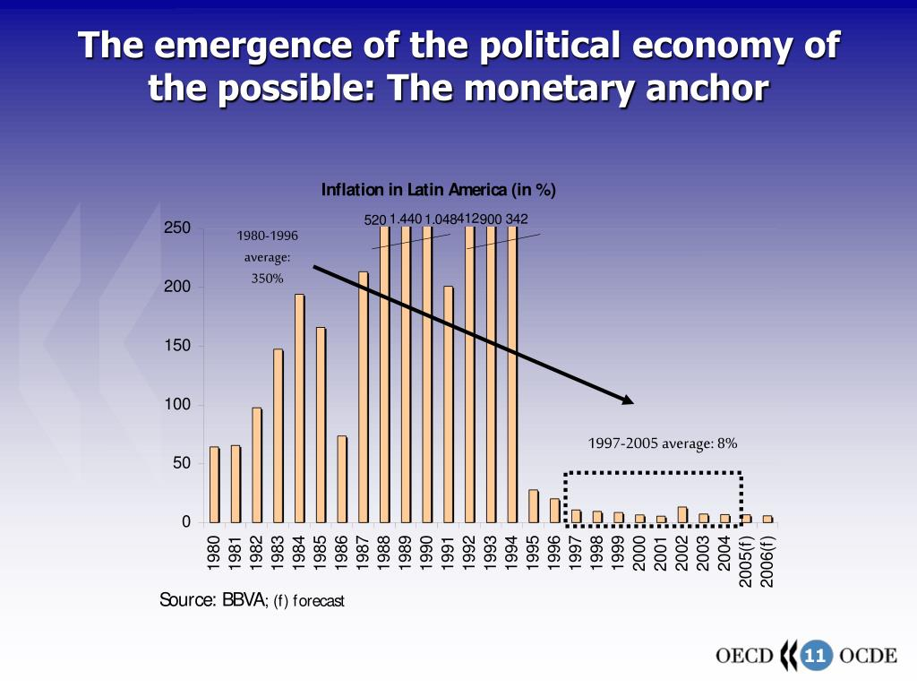 The emergence of the political economy of the possible: The monetary anchor
