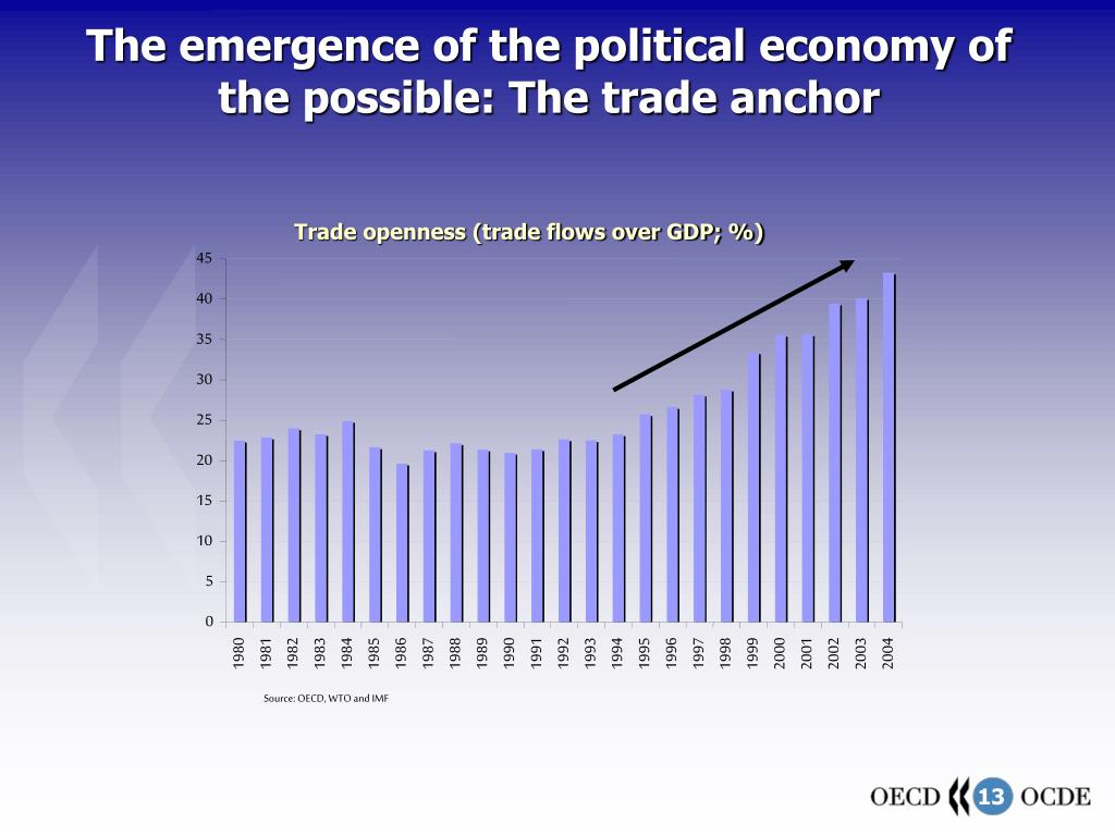The emergence of the political economy of the possible: The trade anchor