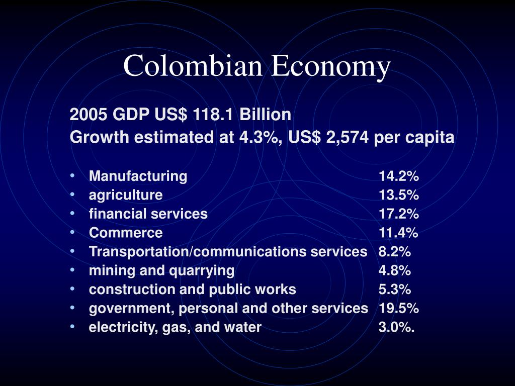 2005 GDP US$ 118.1 Billion