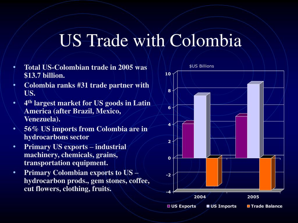 US Trade with Colombia