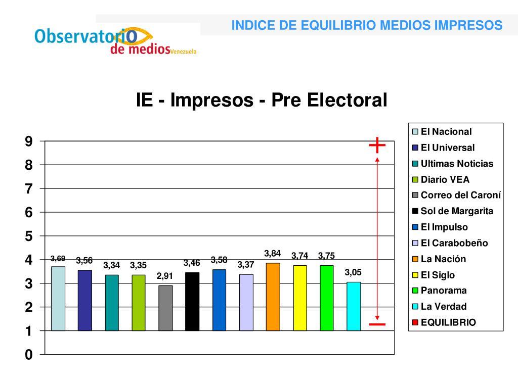 INDICE DE EQUILIBRIO MEDIOS IMPRESOS